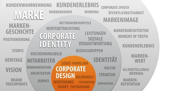 Das Unternehmen als Marke